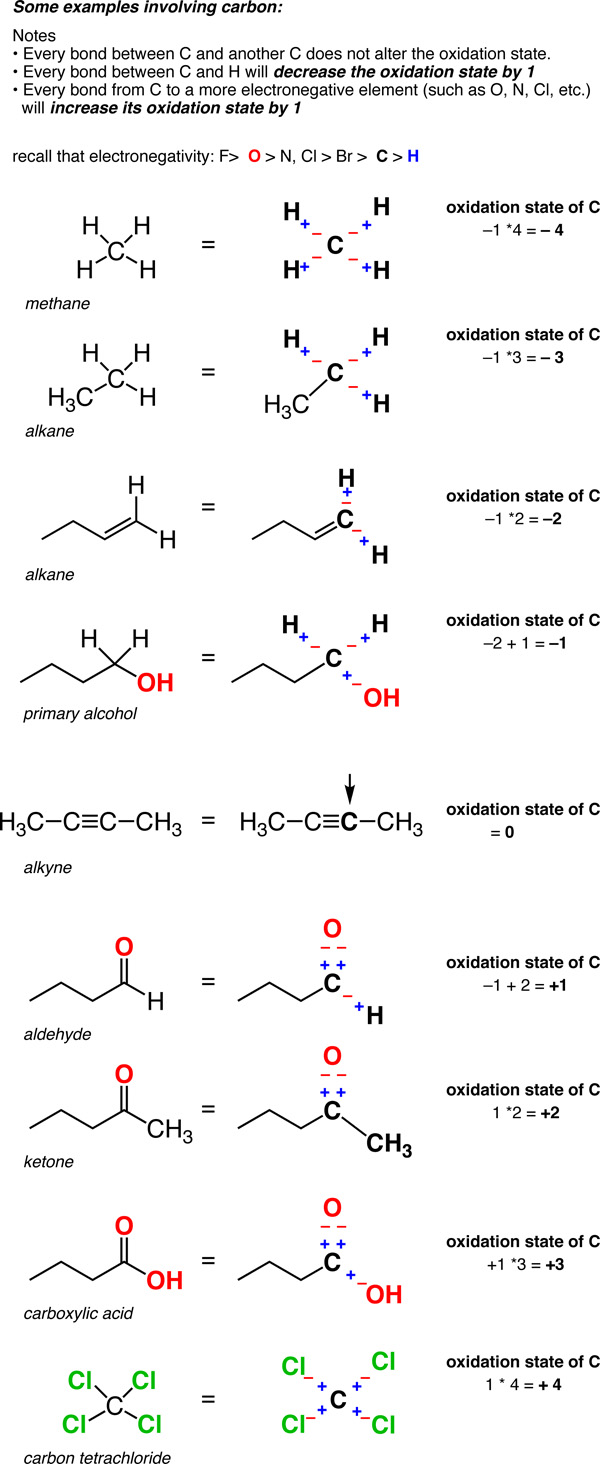 Oxidation States Of Organic Molecules Chemistry Libretexts