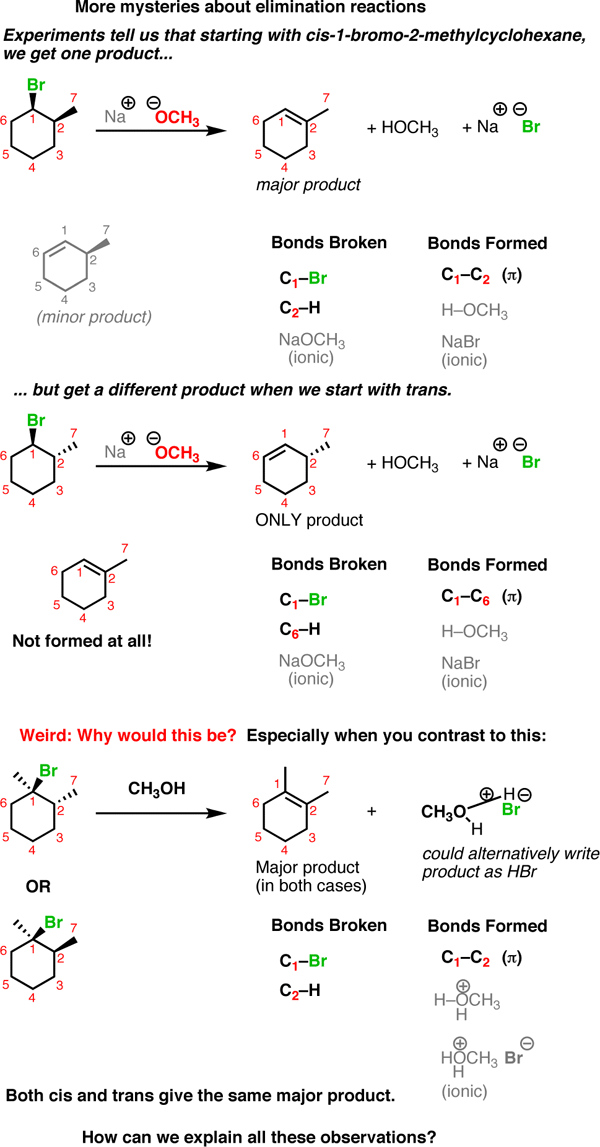 Why Don T Rings React By Substitution