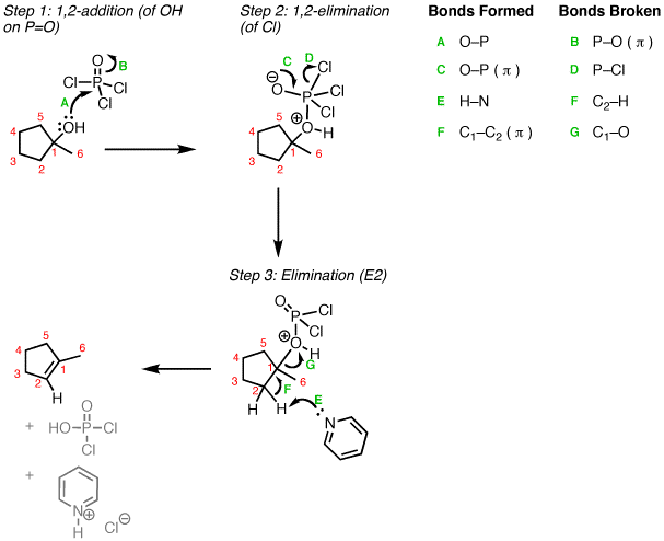 Elimination Of Alcohols To Give Alkenes Using Pocl3 Master Organic