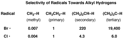 radical selectivity