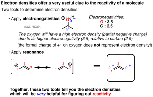 Understanding Chemical Reactions Using Electronegativity And